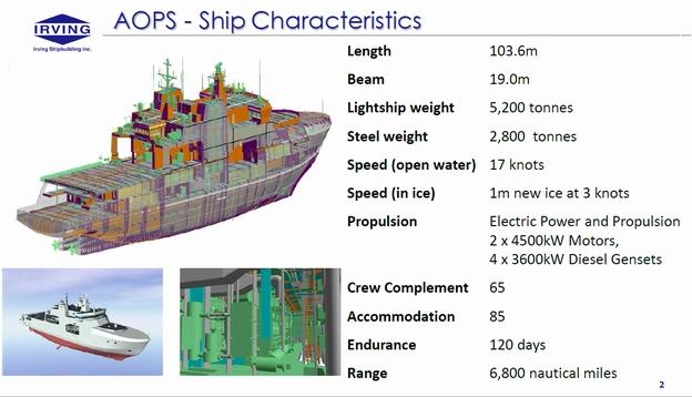 Ship Build In Progress On The Blocks