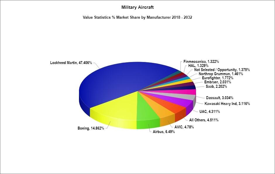 Military Aircraft Forecast