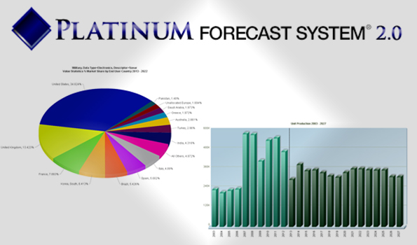 Platinum Forecast Systems