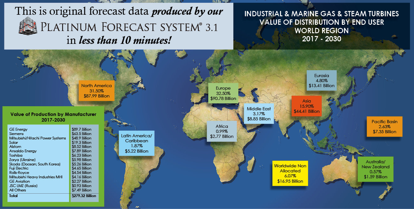 INDUSTRIAL & MARINE TURBINE FORECAST